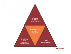 The Building Blocks of Business Development