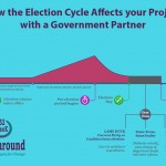How the Election Cycle can Affect Your Success, Even if You're Not Running for Office