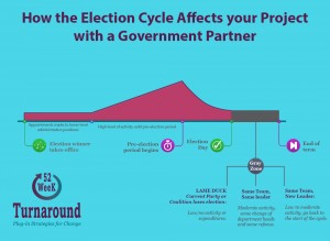 graph of the election cycle's impact on innovation and new product development