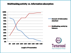 vector of listening vs absorption in a presentation