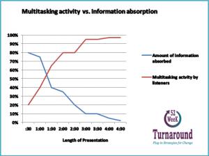 vector of listening vs absorption in a presentation